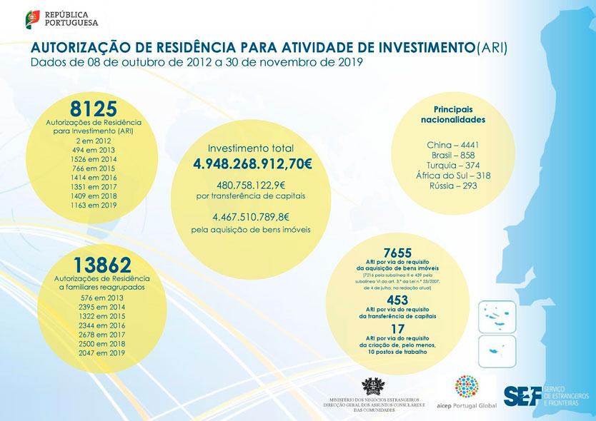 Portuguese Golden Visa Notion