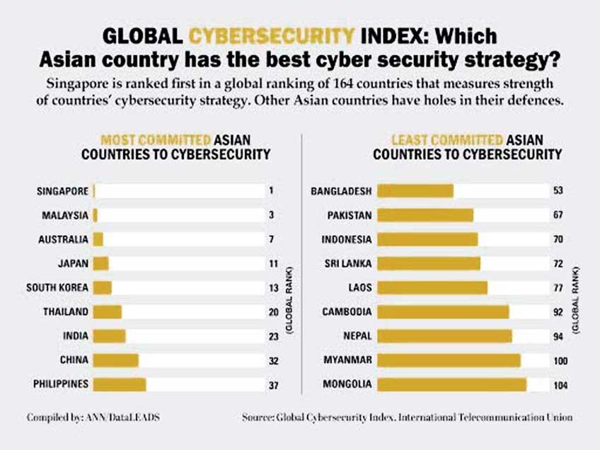 Bangladesh Cybersecurity